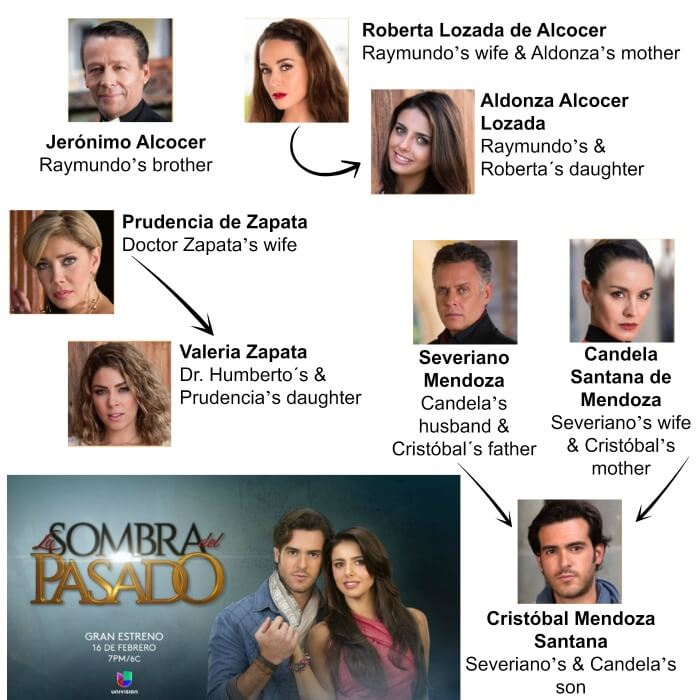 Cast of La Sombra del Pasado